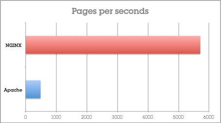 comparativa apache nginx páginas por segundo